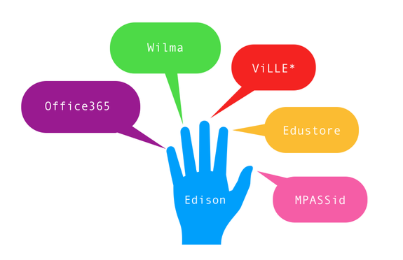 Office365, Wilma, Ville, Edustore, MPASSid, Edison