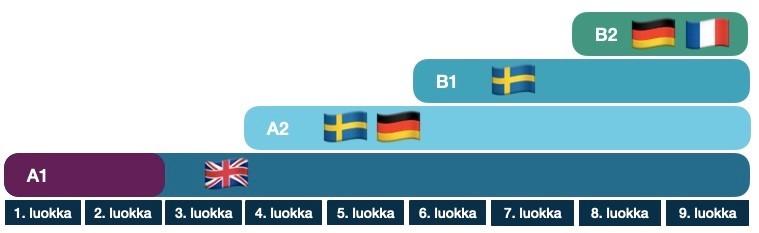 Kuvassa: A1-kieli englanti, jota opiskellaan 1.-9.luokalla, tästä varhennettuna luokilla 1.-2. A2-kieli, joko ruotsi tai saksa, joita voi opiskella valinnaisena vuosiluokilla 4. - 9. B1-kieli ruotsi, joka on kaikille yhteinen vuosiluokilla 6.-9., sekä valinnainen B2-kieli saksa tai ranska, jota voi opiskella vuosiluokilla 8. -9..
