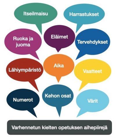 Kuvassa varhennetun kielten opiskelun aihepiirit, joita ovat:: Numerot, kehon osat, värit, vaatteet, aika, lähiympäristö, ruoka ja juoma, eläimet, tervehdykset, harrastukset, itseilmaisu